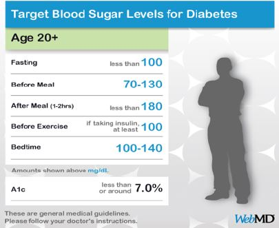 A chart showing target blood sugar levels for diabetes